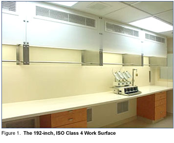 ISO Class 4 Work Surface